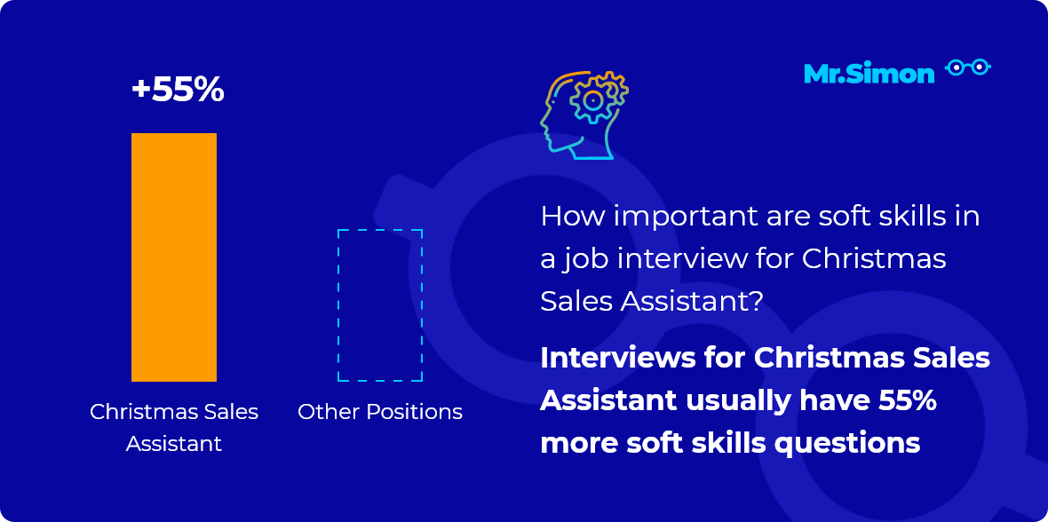 Christmas Sales Assistant interview question statistics