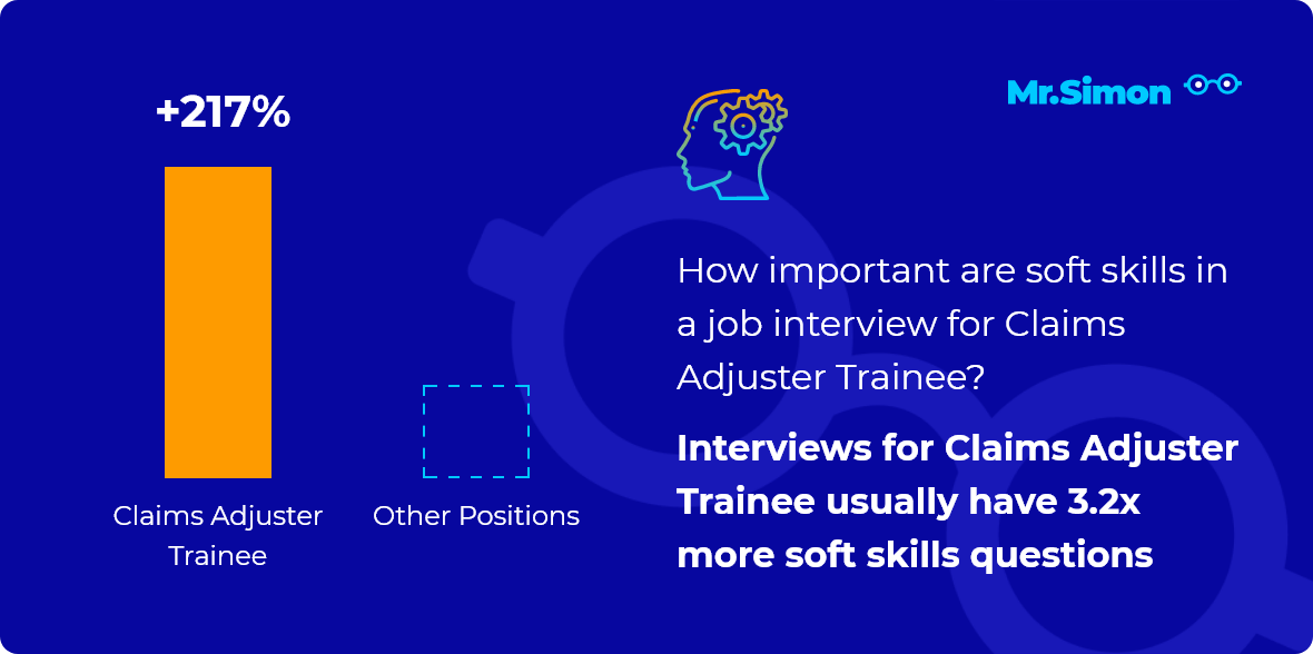 Claims Adjuster Trainee interview question statistics
