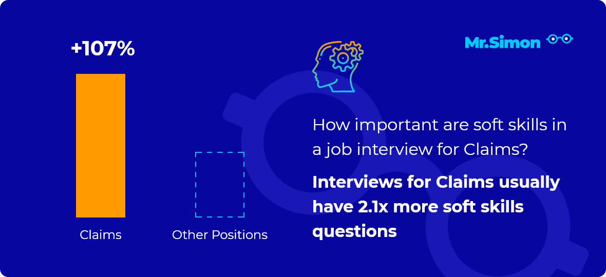 Claims interview question statistics
