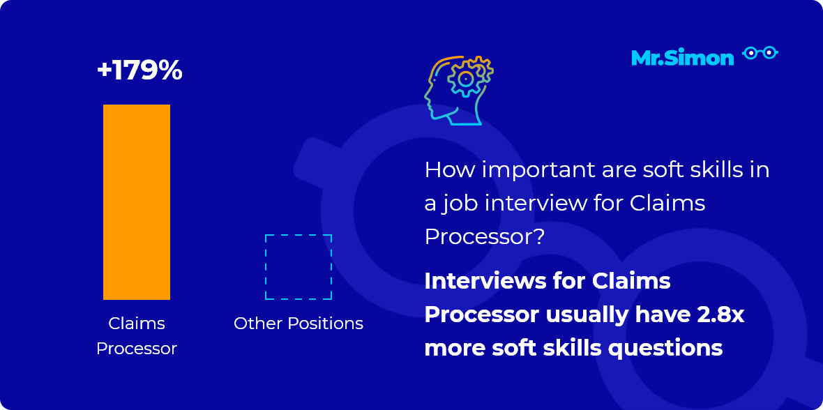 Claims Processor interview question statistics