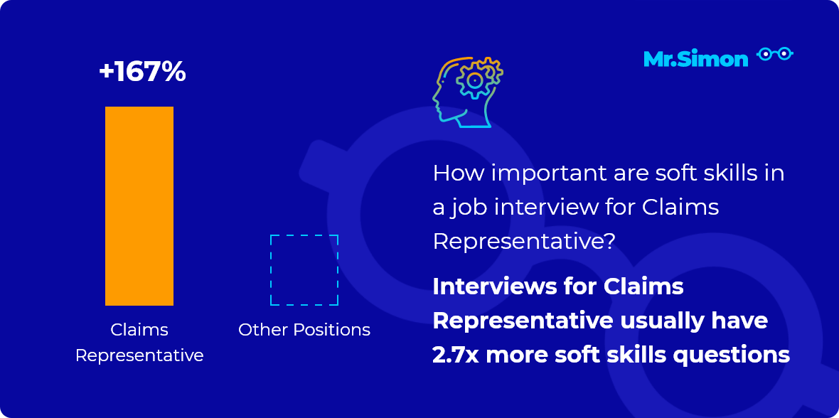 Claims Representative interview question statistics