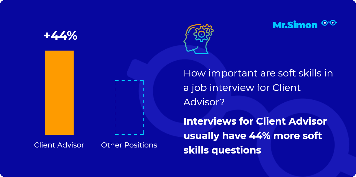 Client Advisor interview question statistics