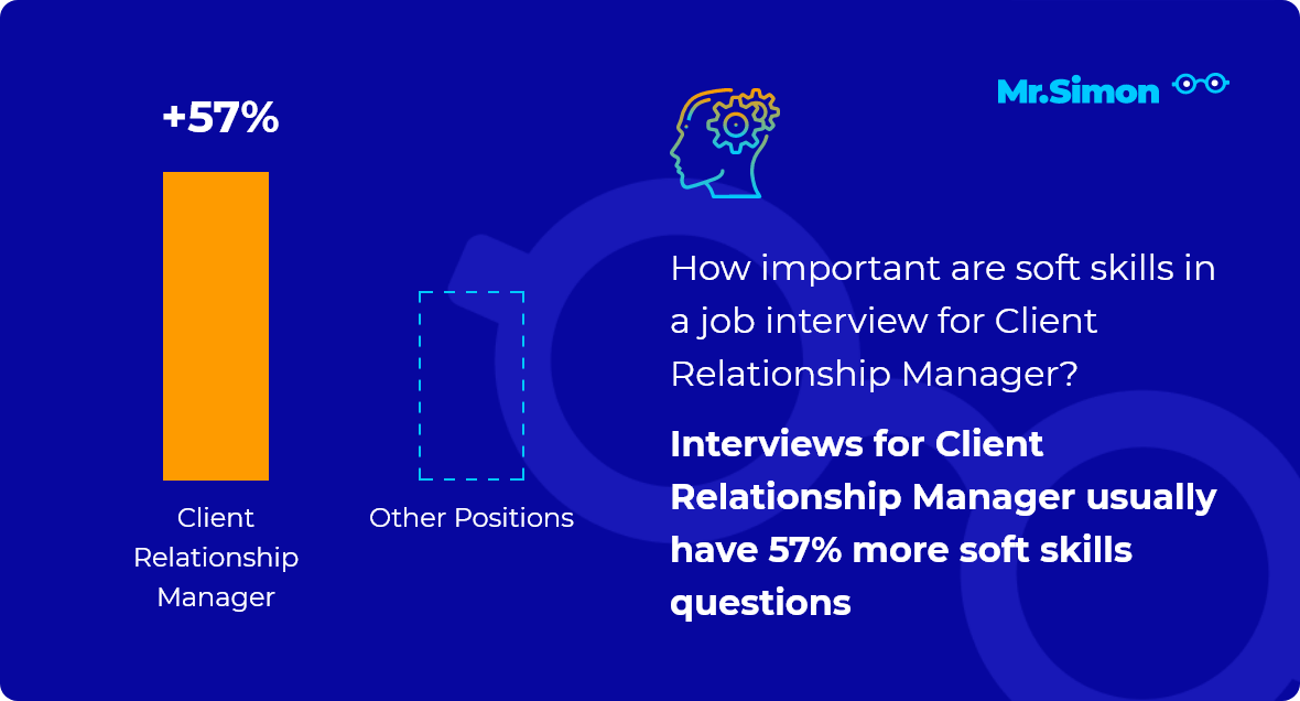 Client Relationship Manager interview question statistics