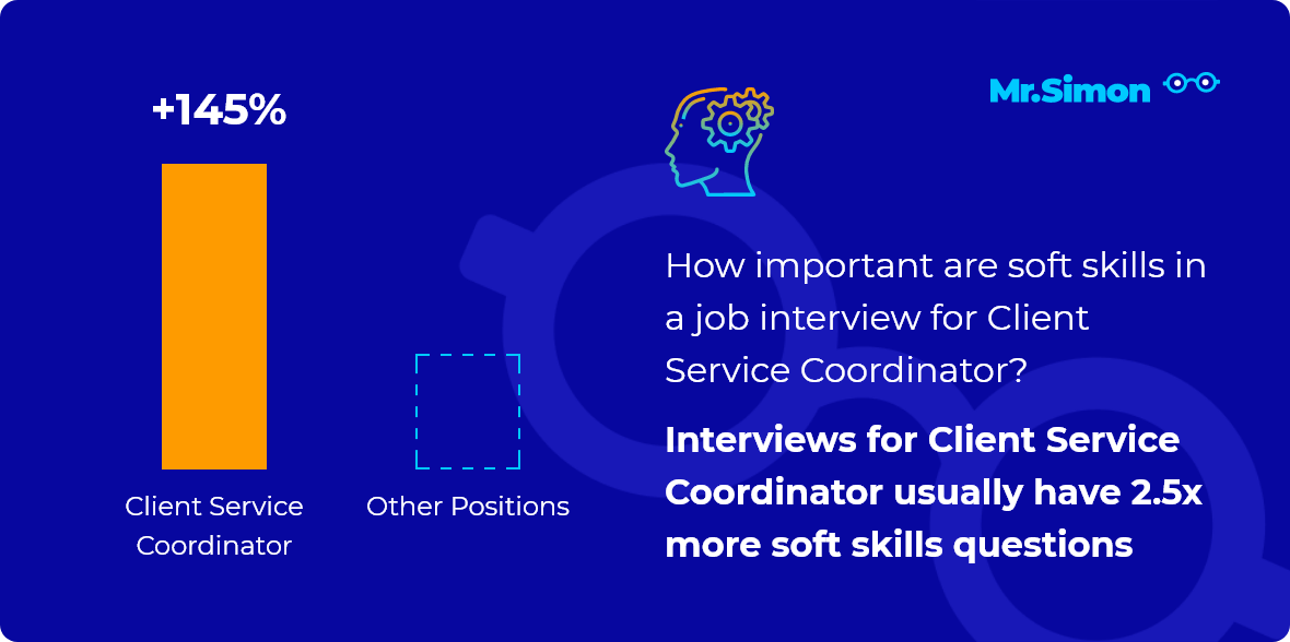 Client Service Coordinator interview question statistics