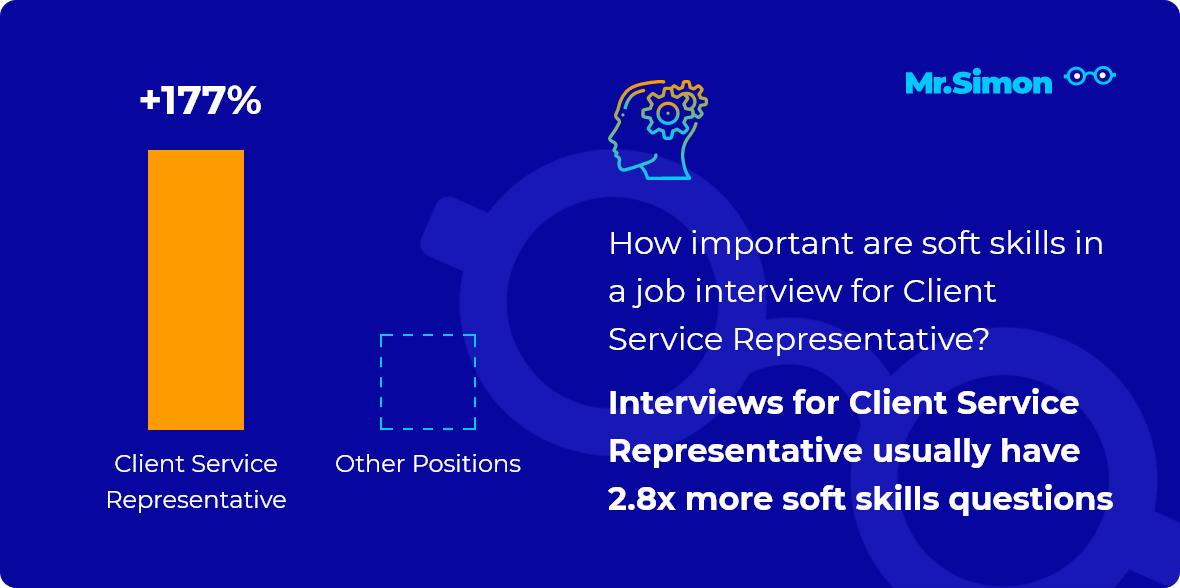 Client Service Representative interview question statistics
