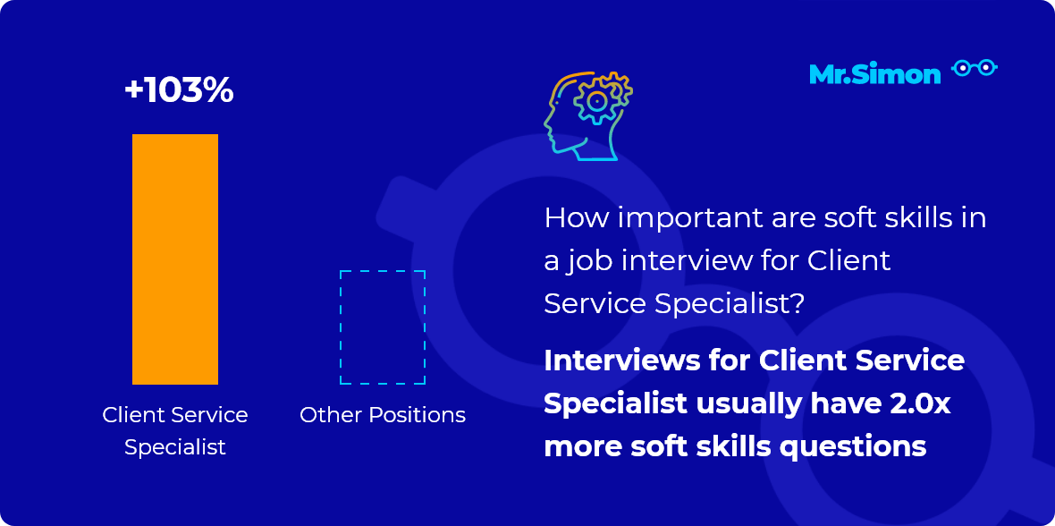 Client Service Specialist interview question statistics