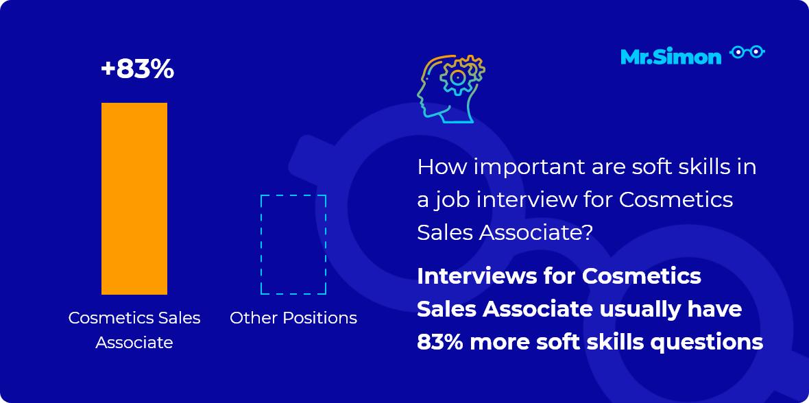 Cosmetics Sales Associate interview question statistics