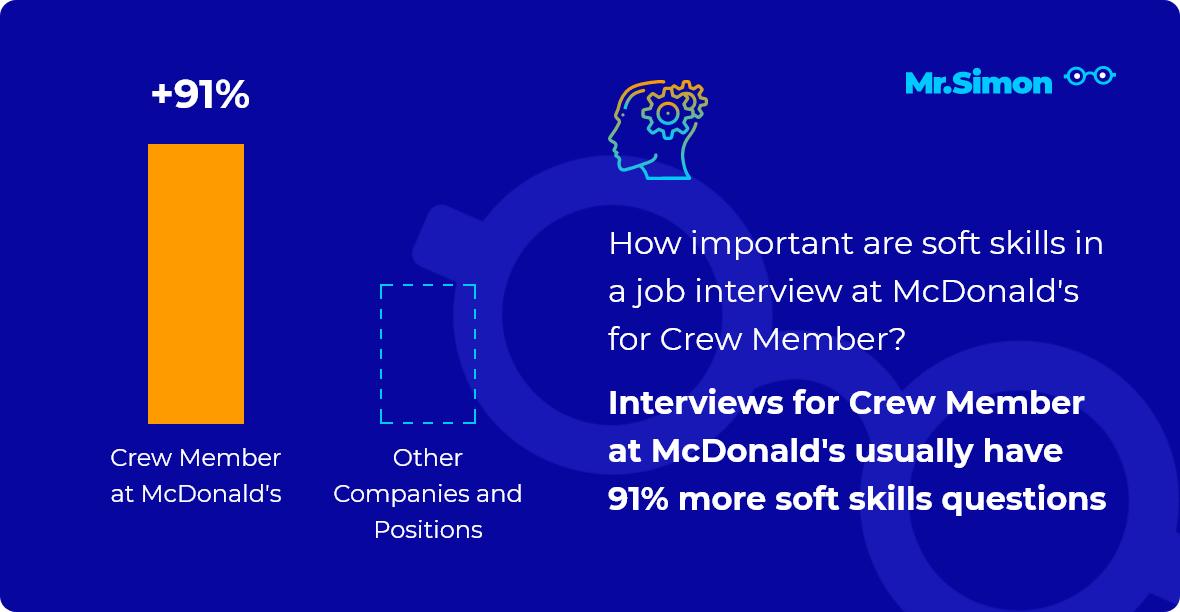 Crew Member at McDonald's interview question statistics