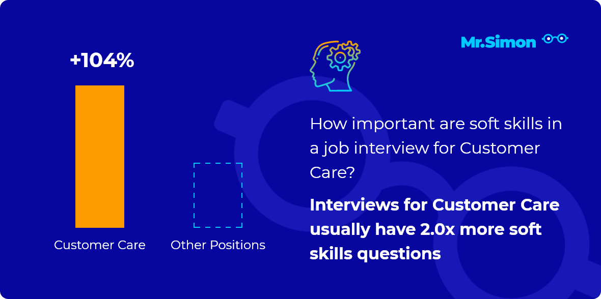 Customer Care interview question statistics