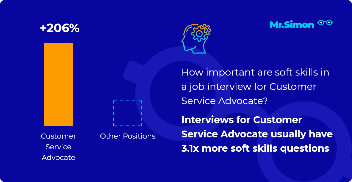 Customer Service Advocate interview question statistics