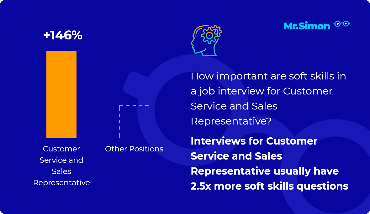 Customer Service and Sales Representative interview question statistics