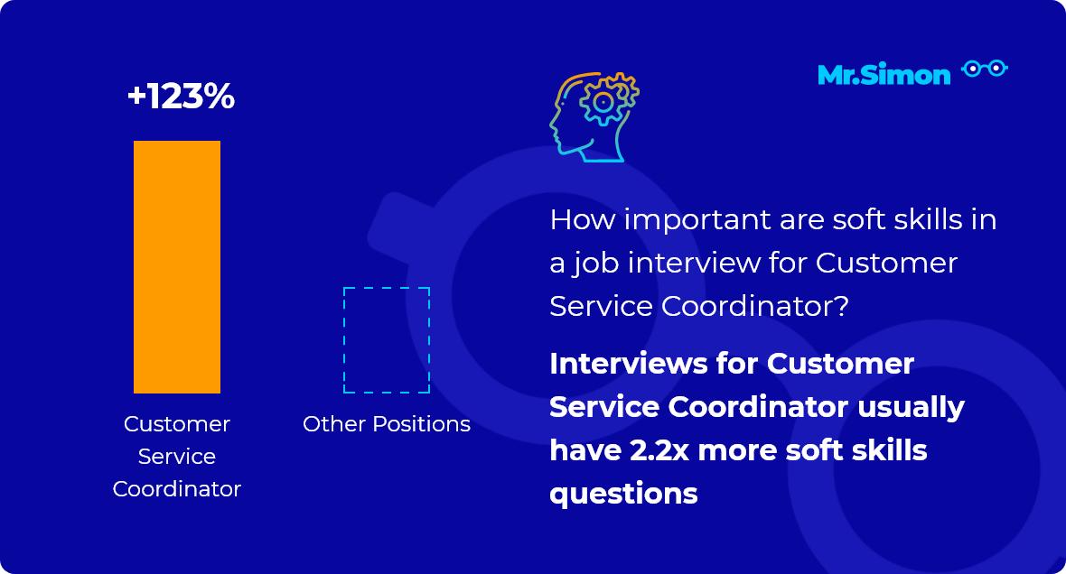 Customer Service Coordinator interview question statistics