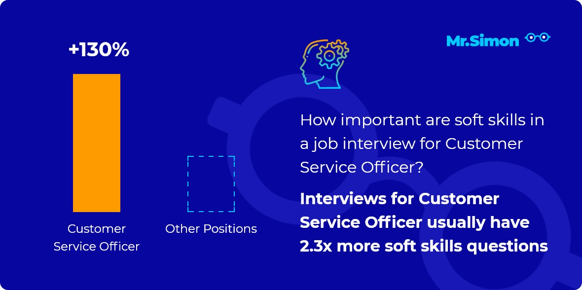 Customer Service Officer interview question statistics