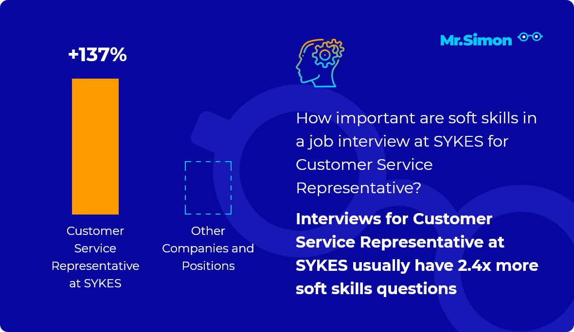 Customer Service Representative at SYKES interview question statistics