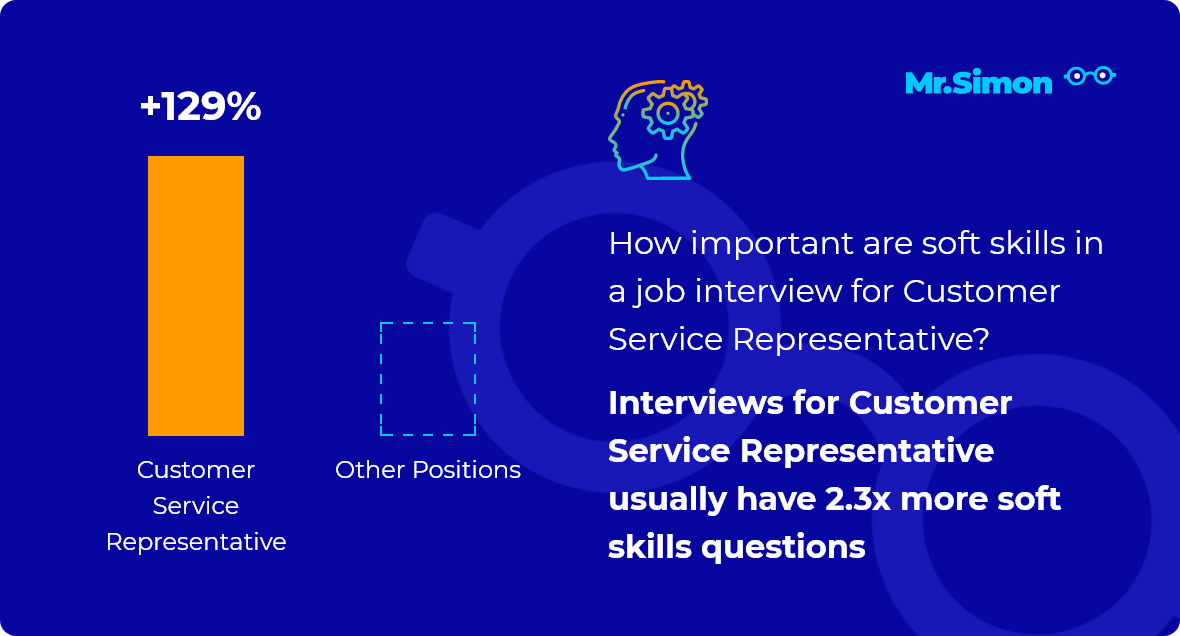 Customer Service Representative interview question statistics