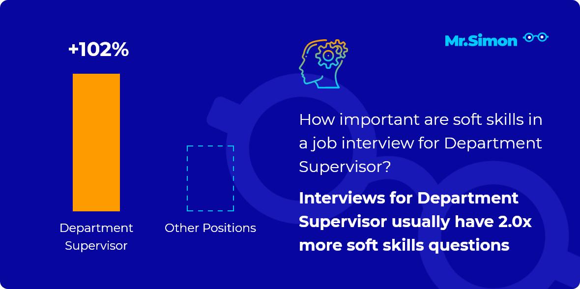 Department Supervisor interview question statistics