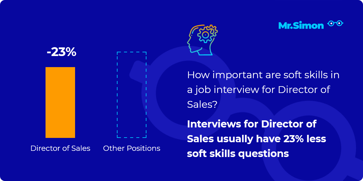 Director of Sales interview question statistics