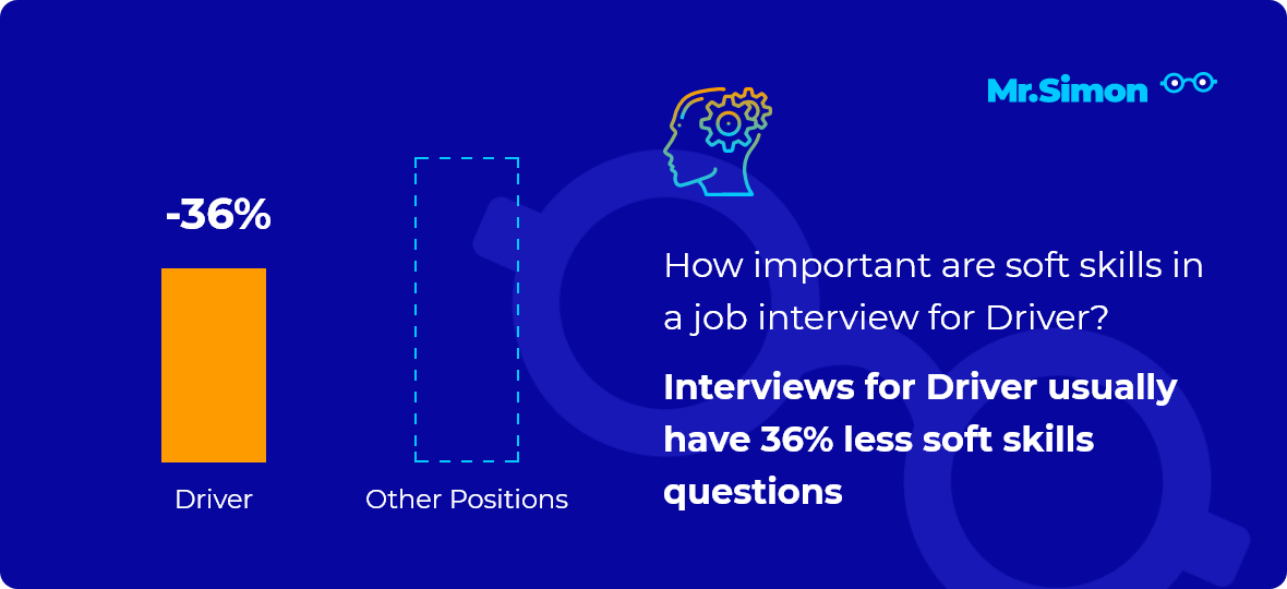 Driver interview question statistics