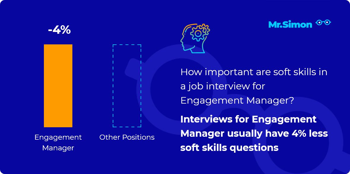 Engagement Manager interview question statistics
