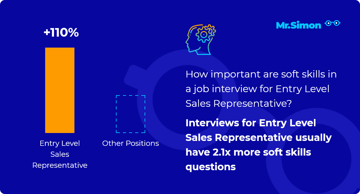 Entry Level Sales Representative interview question statistics