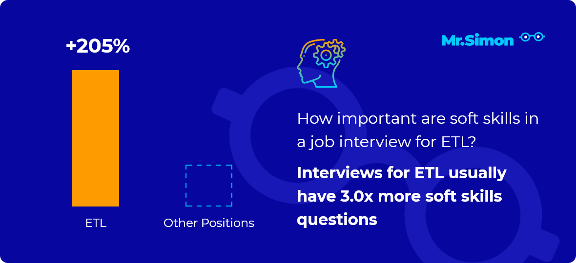 ETL interview question statistics