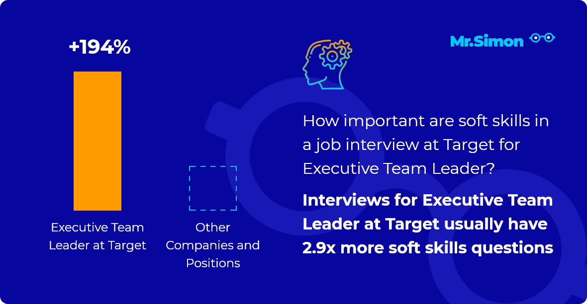 Executive Team Leader at Target interview question statistics
