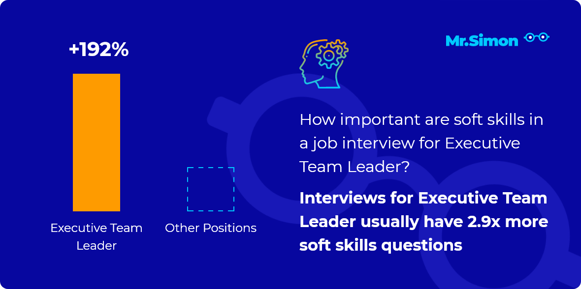 Executive Team Leader interview question statistics