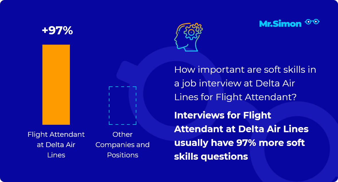 Flight Attendant at Delta Air Lines interview question statistics