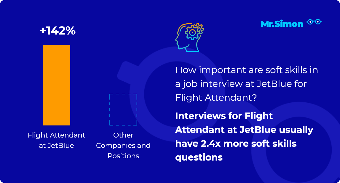 Flight Attendant at JetBlue interview question statistics