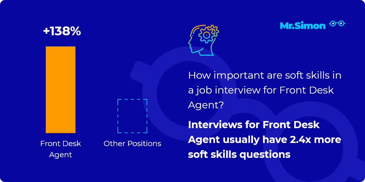 Front Desk Agent interview question statistics