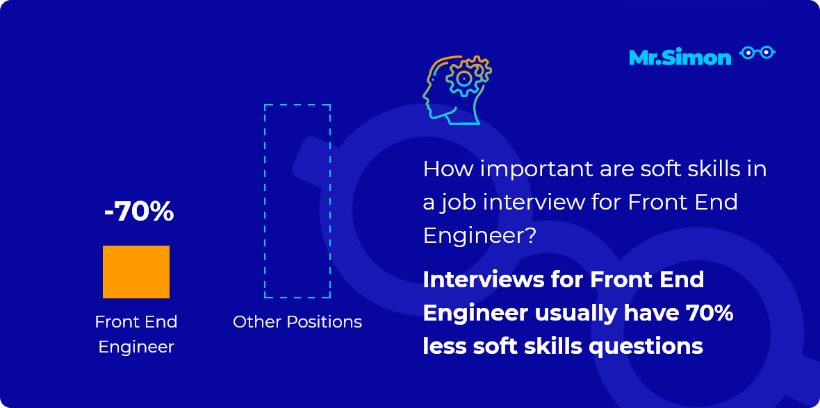 Front End Engineer interview question statistics
