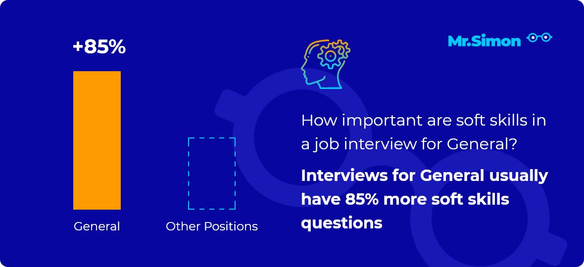 General interview question statistics