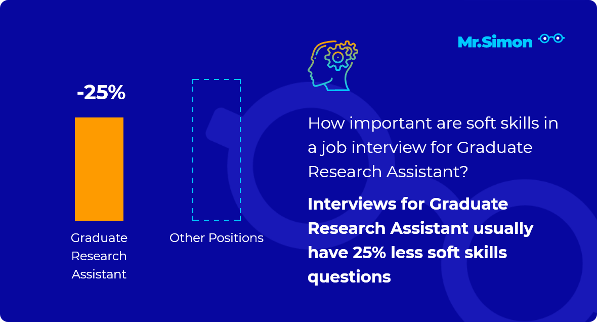 Graduate Research Assistant interview question statistics
