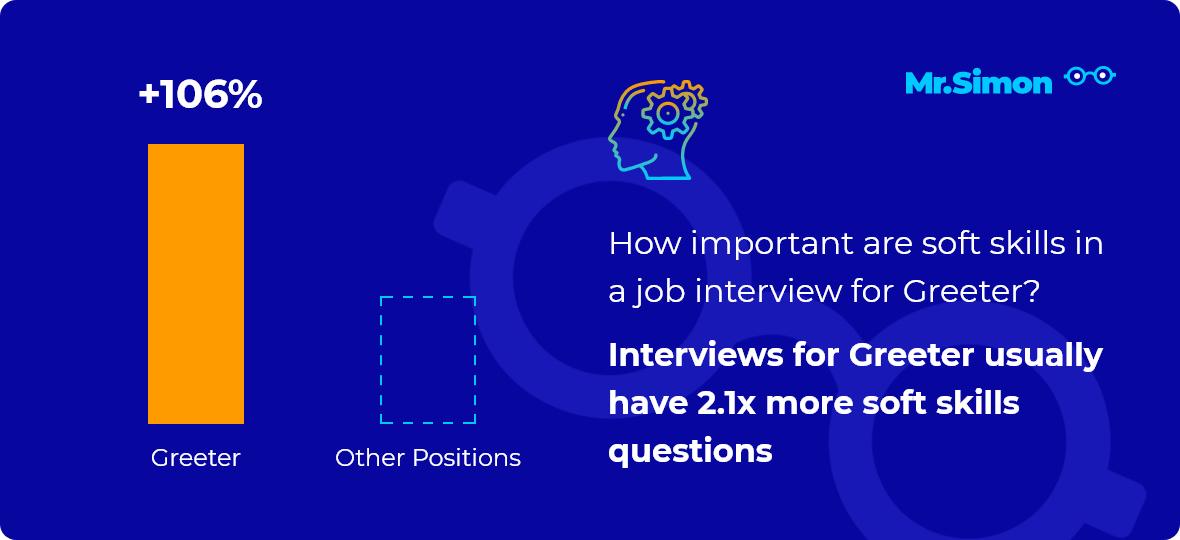 Greeter interview question statistics