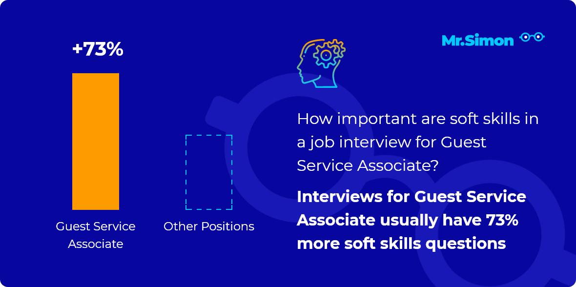 Guest Service Associate interview question statistics