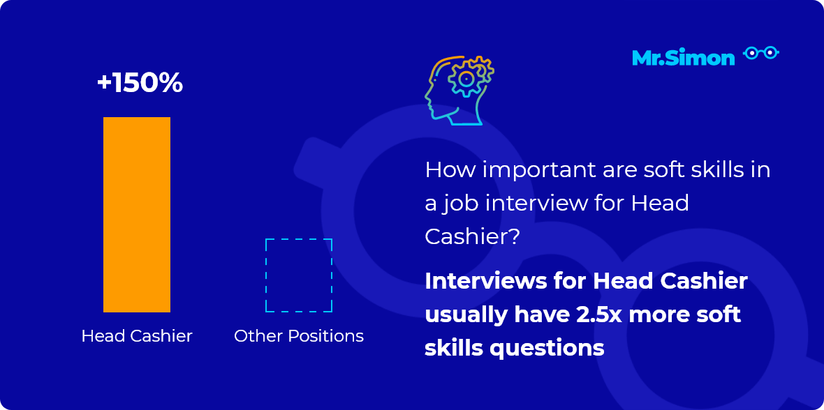 Head Cashier interview question statistics