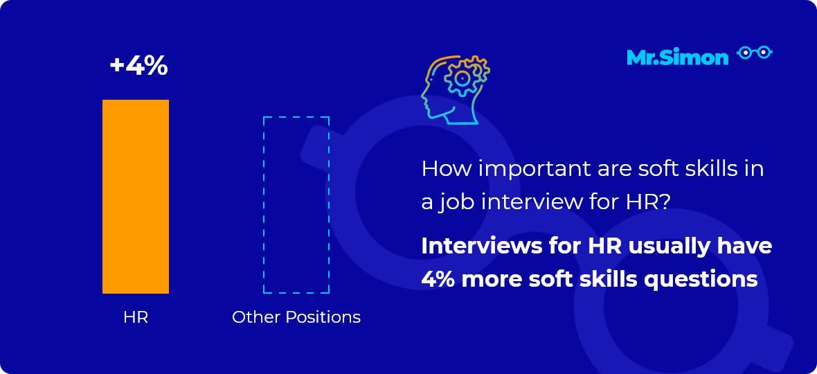HR interview question statistics