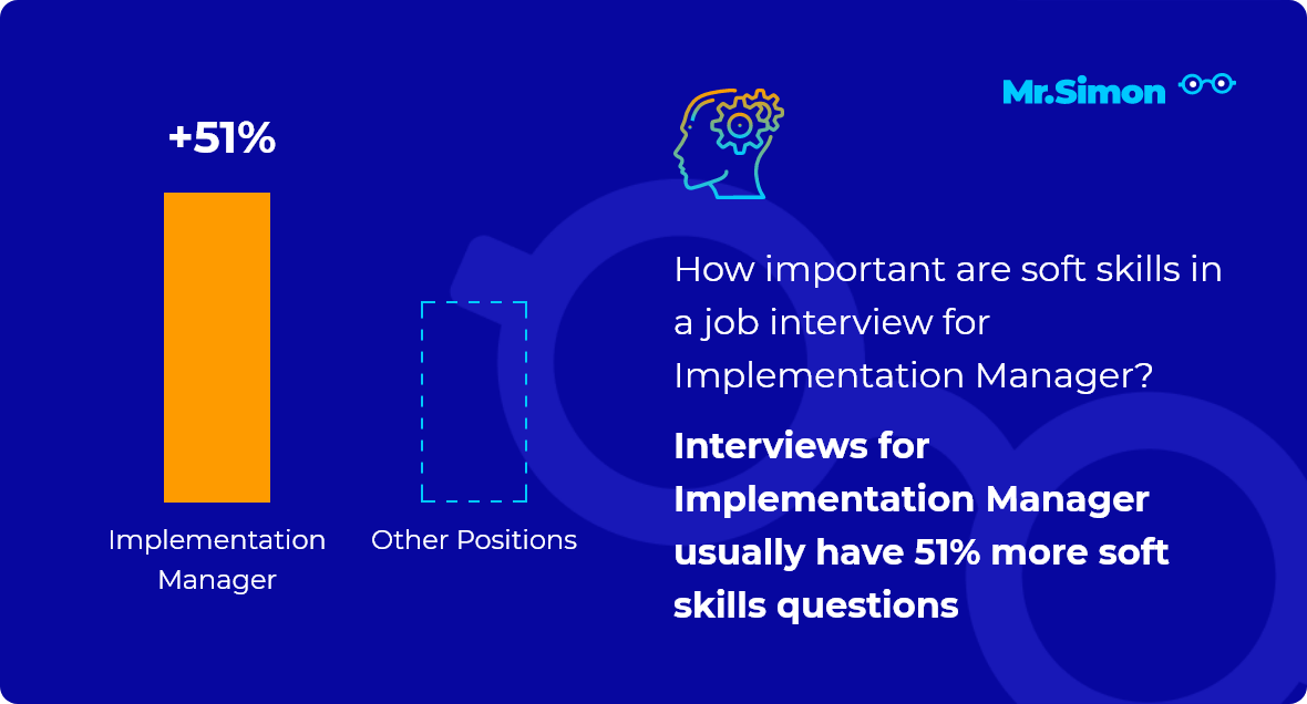 Implementation Manager interview question statistics