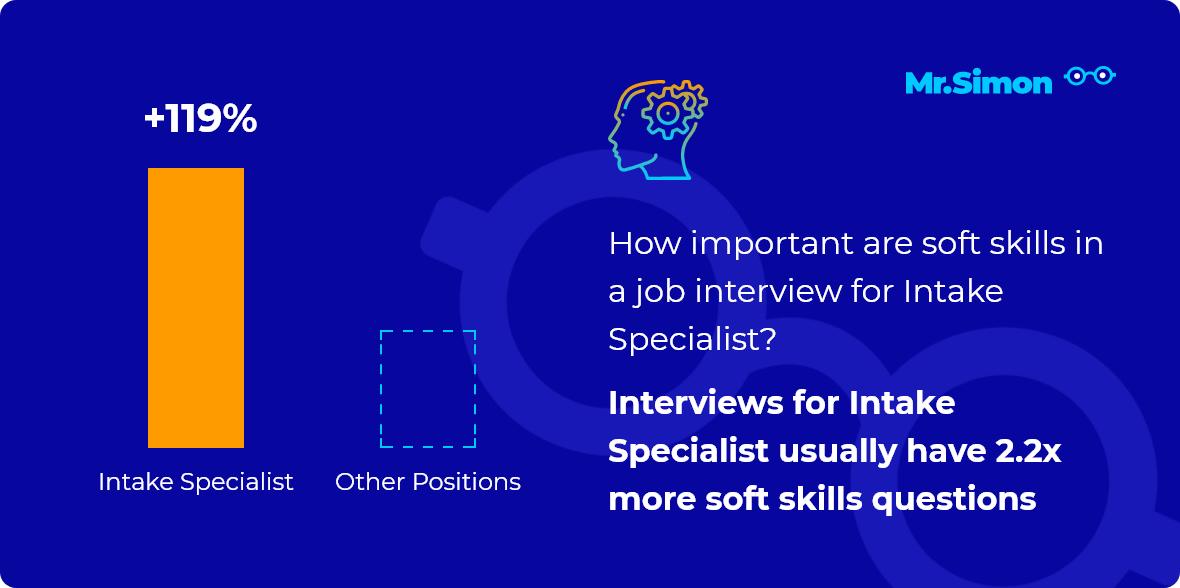Intake Specialist interview question statistics