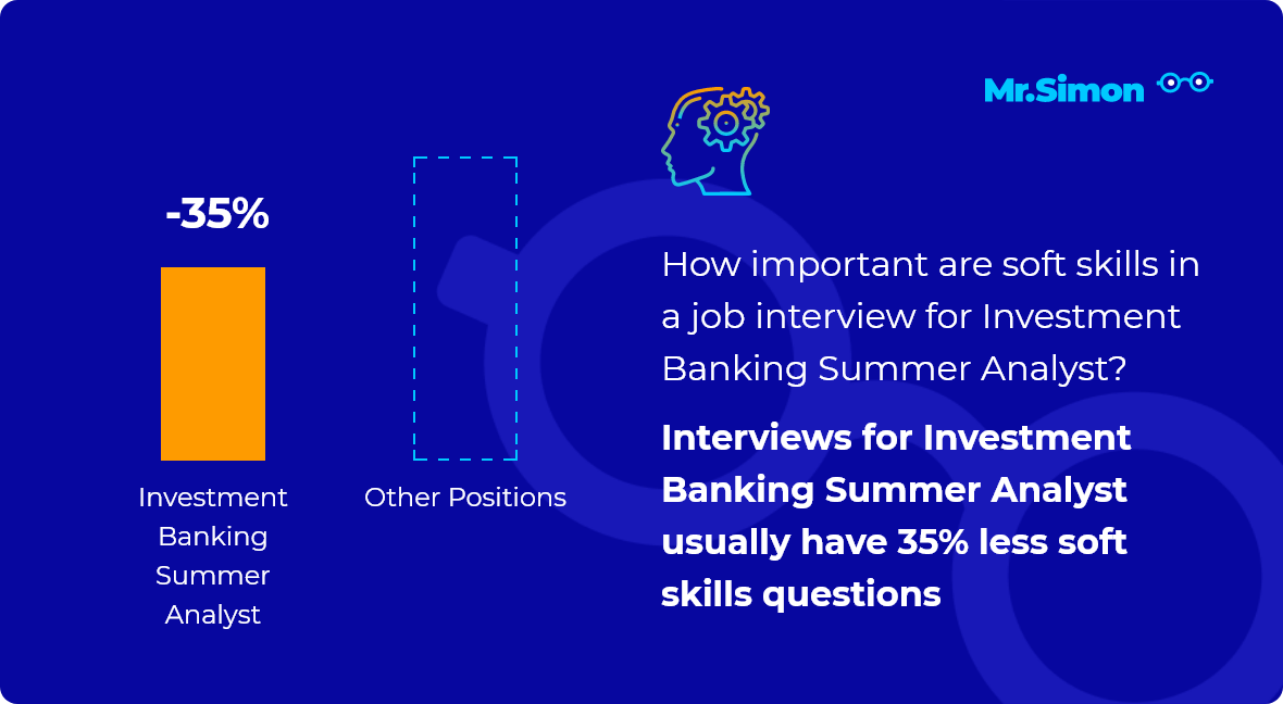 Investment Banking Summer Analyst interview question statistics