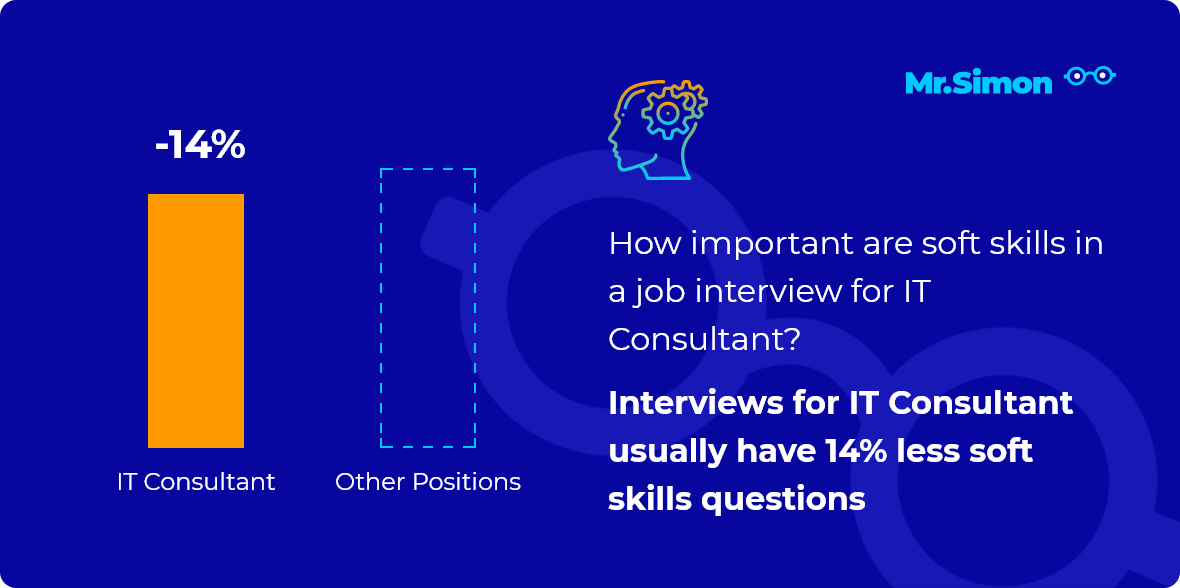 IT Consultant interview question statistics