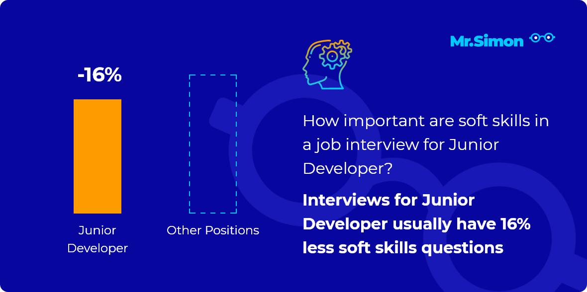Junior Developer interview question statistics
