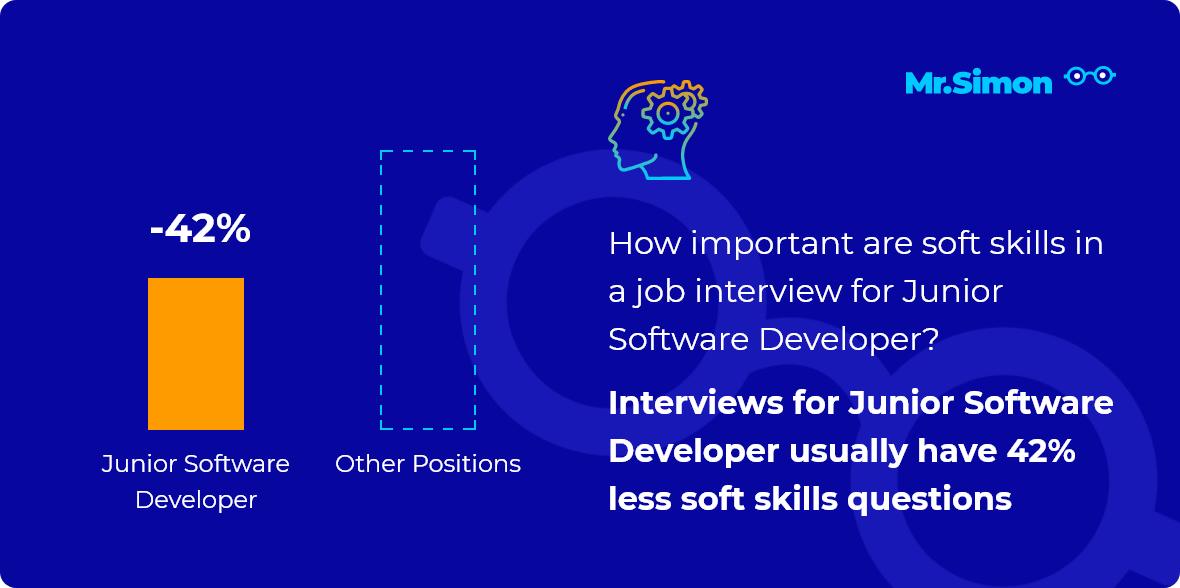 Junior Software Developer interview question statistics