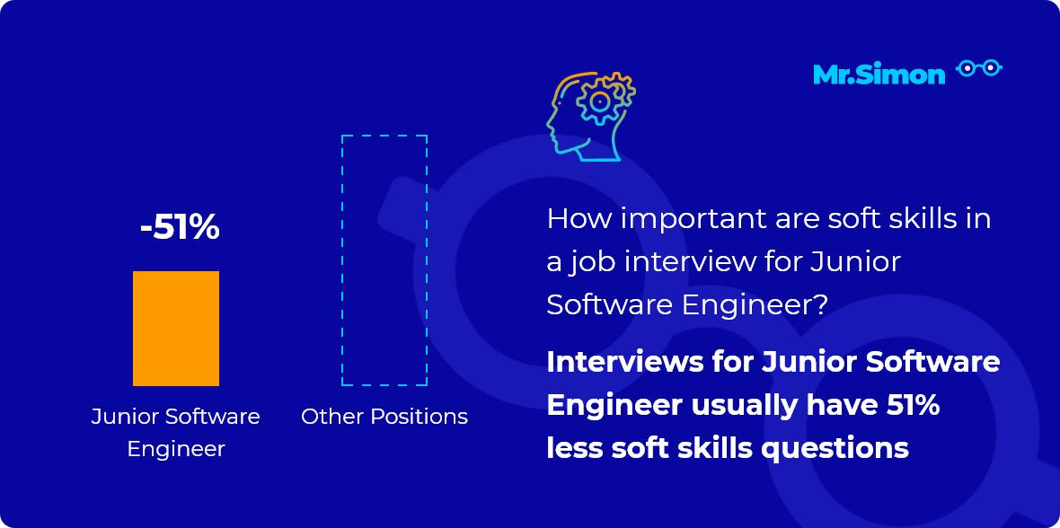 Junior Software Engineer interview question statistics