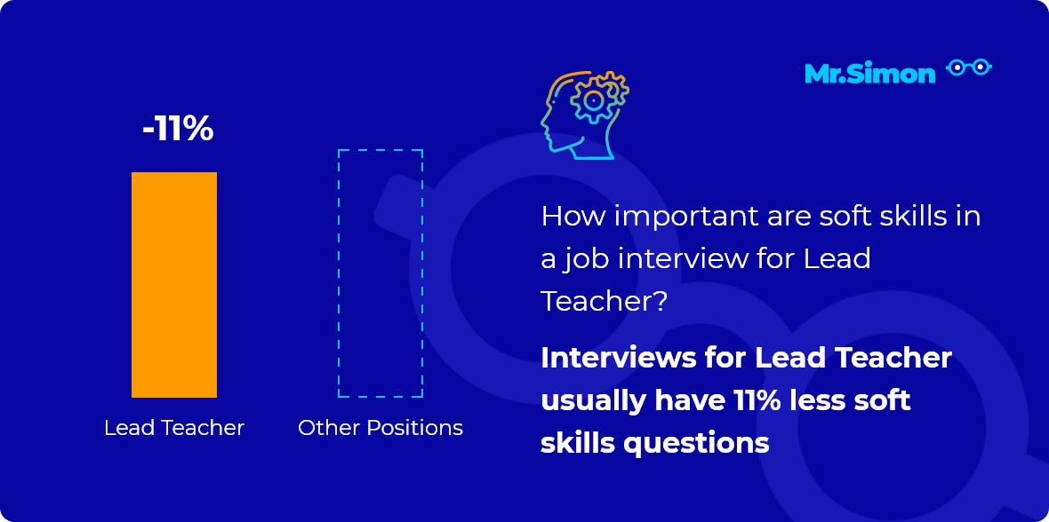 Lead Teacher interview question statistics