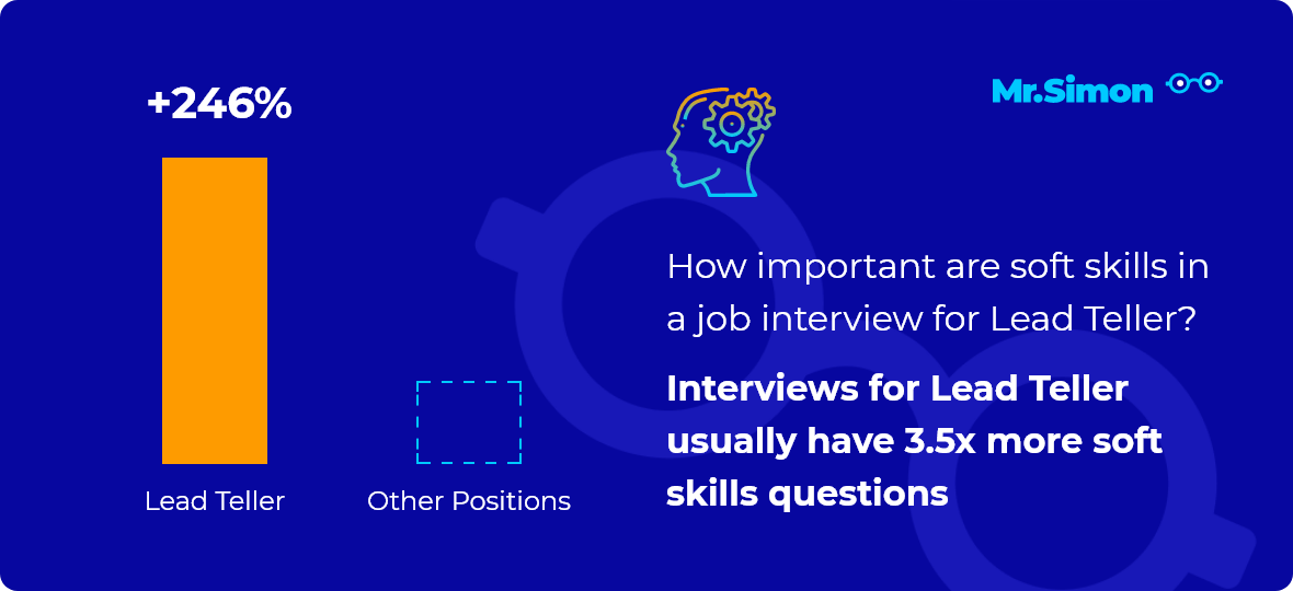Lead Teller interview question statistics