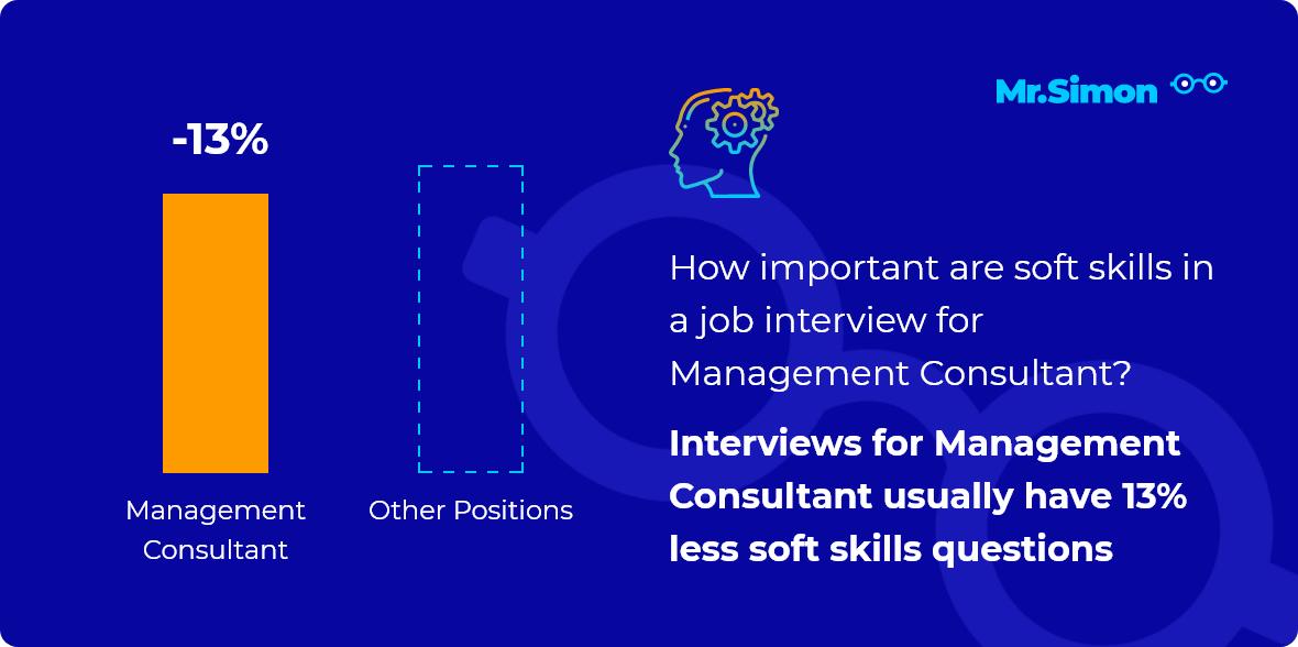 Management Consultant interview question statistics