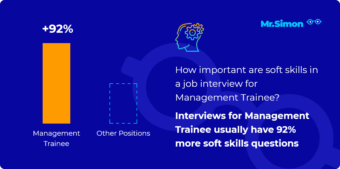 Management Trainee interview question statistics