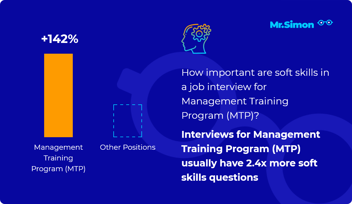 Management Training Program (MTP) interview question statistics