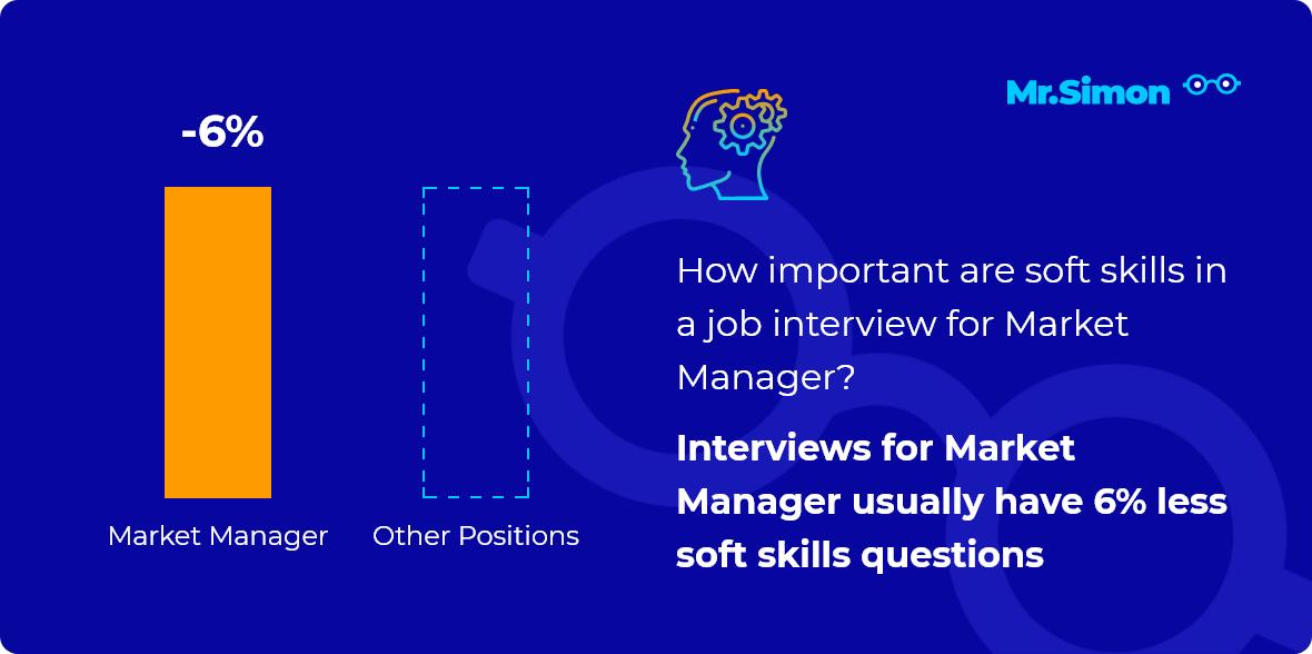 Market Manager interview question statistics